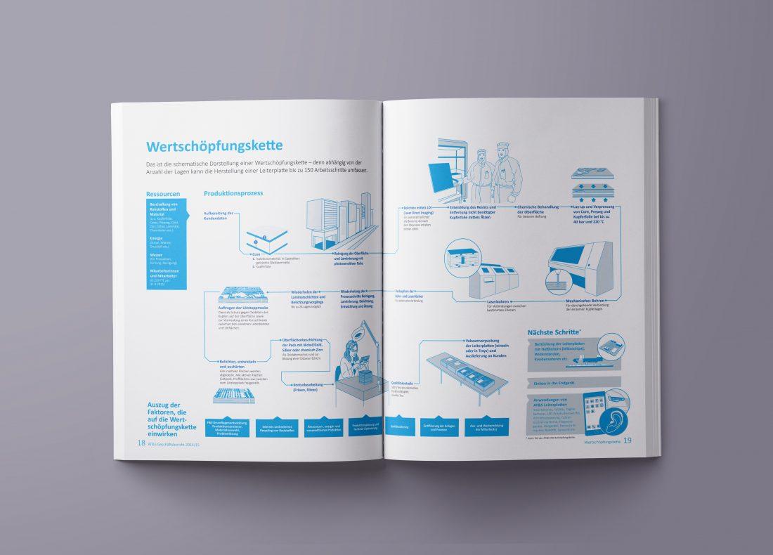 AT&S Geschäftsbericht 2014 Wertschöpfungskette